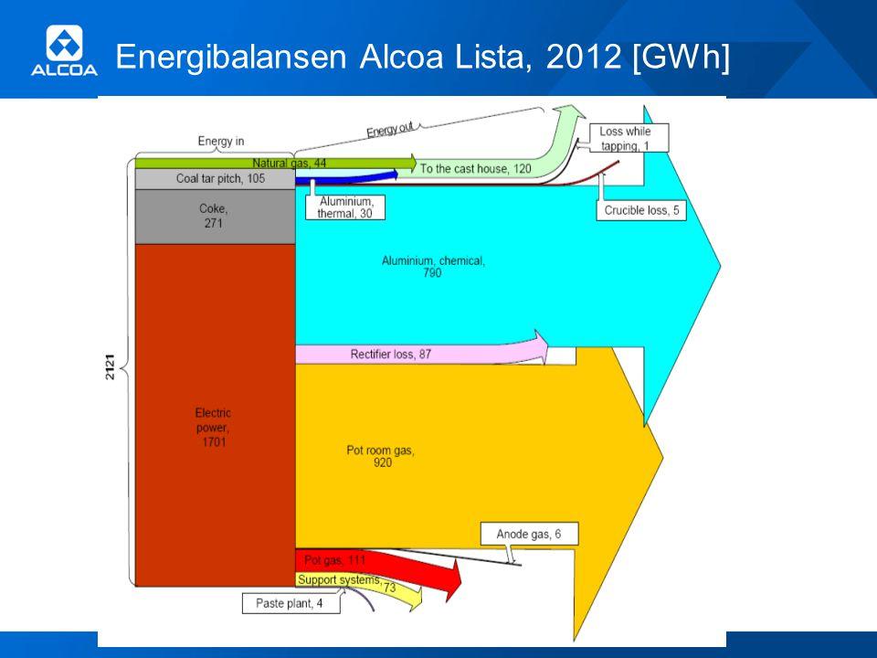 Energibalansen Alcoa Lista, 2012 [GWh]